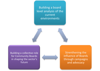 The 3 aims of the Coalition of Community Boards